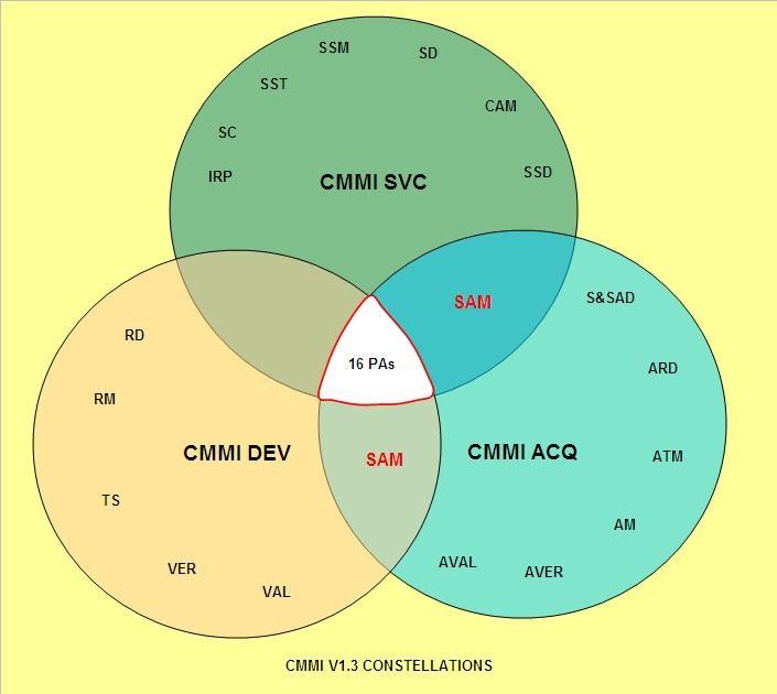 sustaining quality in a digital world  cmmi v1 3