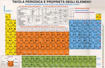 Impariamo insieme la tavola periodica - Tavola periodica degli elementi con configurazione elettronica ...