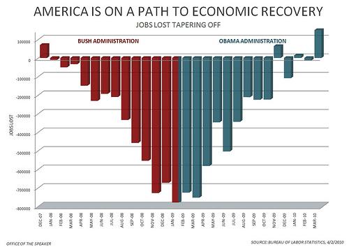 http://2.bp.blogspot.com/__FqtACFLoH4/S7dLqY_zKcI/AAAAAAAAAAM/VnxbyvvnKi8/s1600/america+Job+growth.jpg
