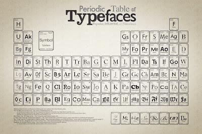 tabla periódica fuentes tipográficas
