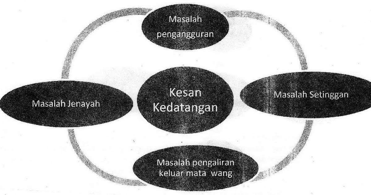 Mata Pelajaran Bahasa Melayu Sekolah Rendah Bahasa Melayu Kertas Dua
