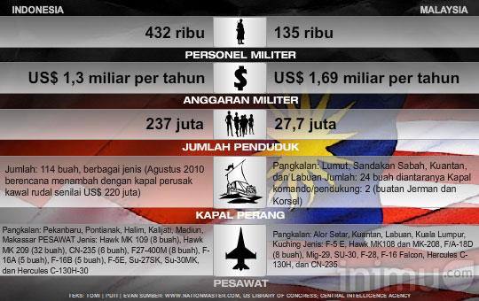 Bandingkan Kekuatan Militer RI – Malaysia