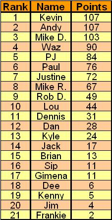 BBT Point Leaders as of 10/23/08