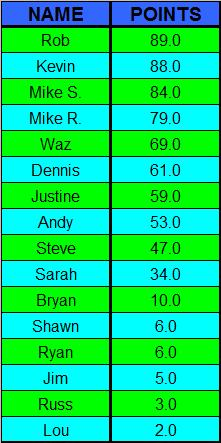 BBT Points Standings