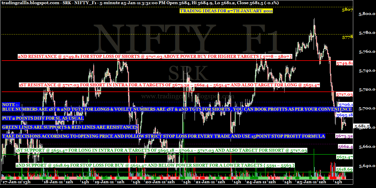 Nifty option trading ideas