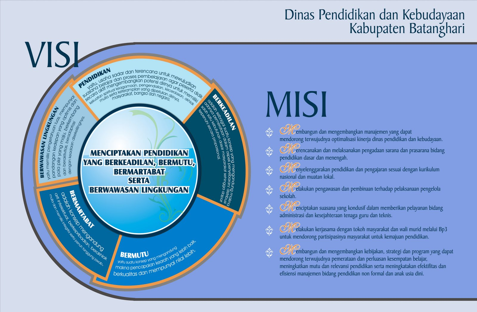 visi dan misi Colouring Pages