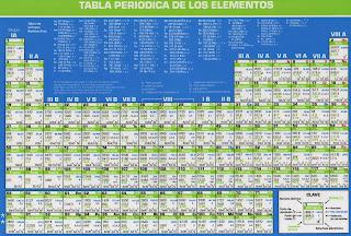 Etsf emperador cuauhtmoc tabla peridica de los elementos qumicos tabla peridica de los elementos qumicos actualizada urtaz Images