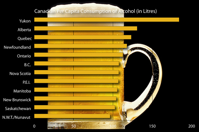 Canadian Per Capita Consumption of Alcohol