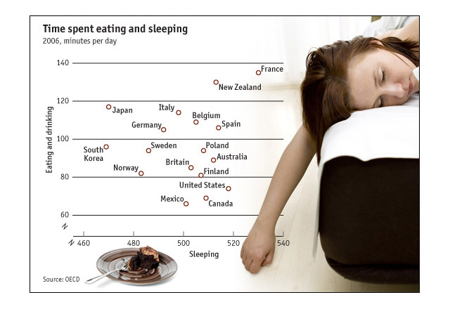 Graph Time Spent Eating and Sleeping