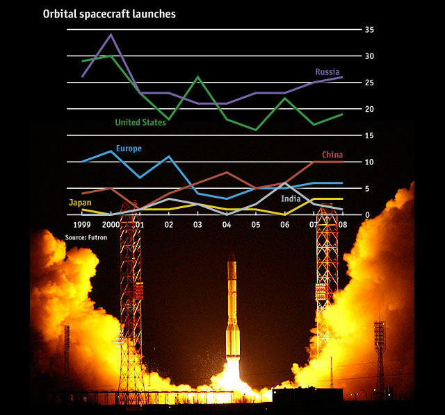 Graph Worldwide Space Launches