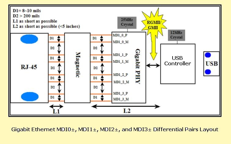 PCB LAYOUT AUTHORITY: Gigabit Ethernet Controller Design