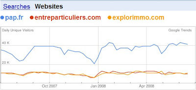 google trends pour les sites web