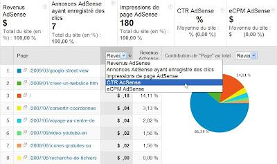 Intégration de Google AdSense dans les rapports Google Analytics