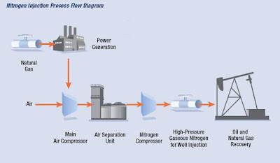 NITROGEN INJECTION IN RESERVOIRS