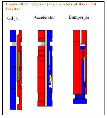 drilling jars types