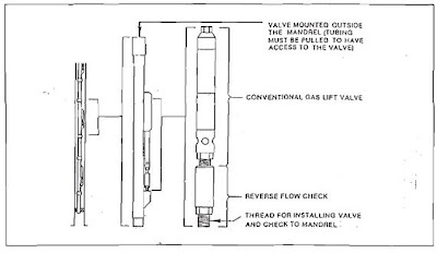 TYPES OF GAS LIFT VALVES