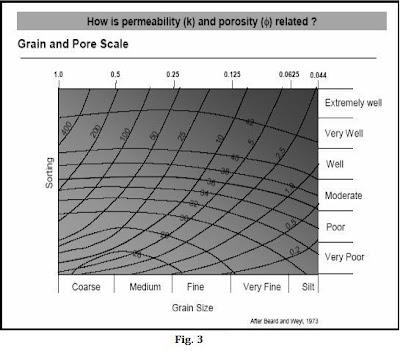 Grafico de relacion entre la porosidad y la permeabilidad