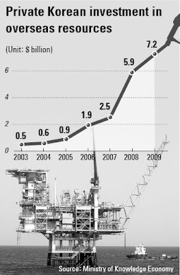 Investment Korean in petroleum