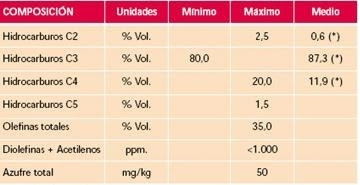LIQUEFIED PETROLEUM GAS – LPG
