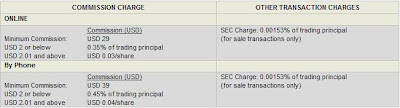 DBS Vickers US fees