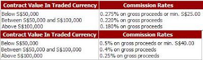 amFraser SG fees