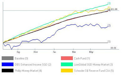 Chart of Money Market Fund from Fundsupermart