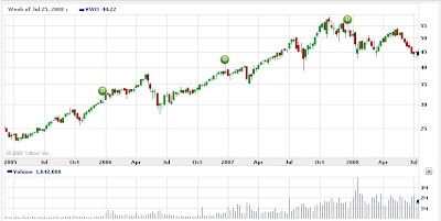 Vanguard Emerging Markets historical chart