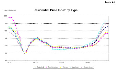 URA Residential price index by type