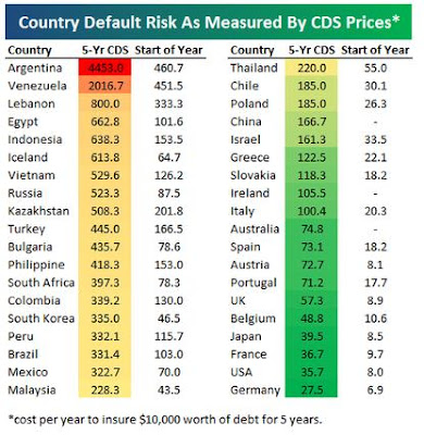 Country default risk measured by CDS prices