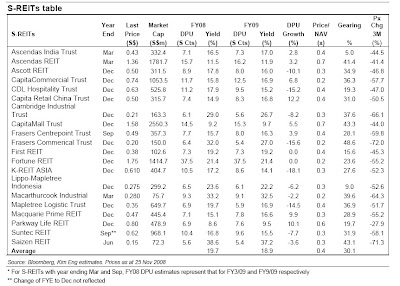 S-REITS table of comparison - 25 Nov 2008