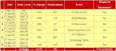 Historical STI bear markets