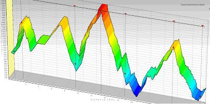 Gráfico de Altimetria
