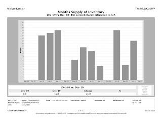 Lower%2BGlen CMM Report MSI chart Lower Glen Charts