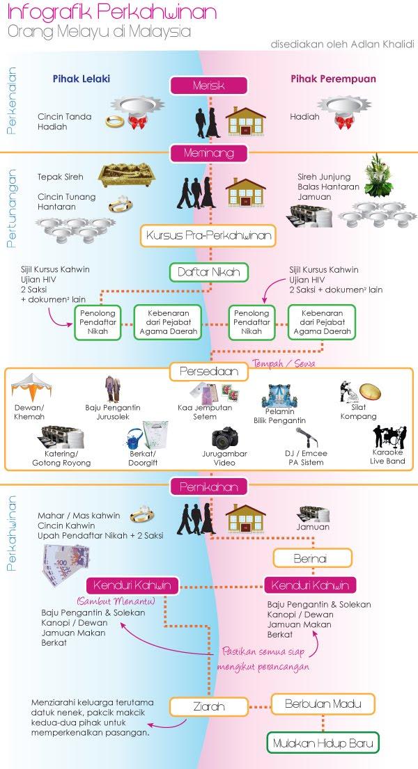 infografik perkahwinan orang Melayu di Malaysia