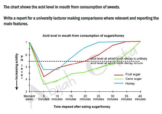 consumption narrative