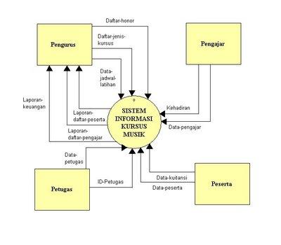Gudang ilmu contoh contoh diagram konteks sistem informasi diagram konteks sistem informasi pariwisata ccuart Gallery