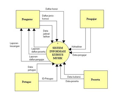 Gudang ilmu contoh contoh diagram konteks sistem informasi diagram konteks sistem informasi kursus musik ccuart Choice Image