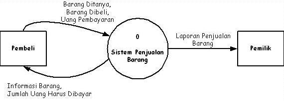 Gudang ilmu contoh contoh diagram konteks sistem informasi diagram konteks sistem penjualan barang ccuart Images