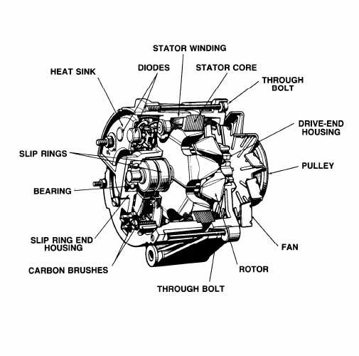 basic golf course machine  altenator