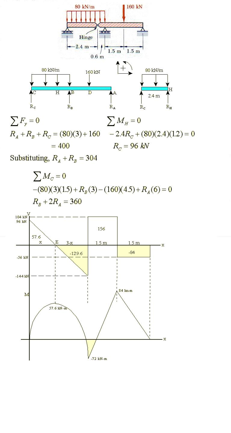 Moment Diagrams Moreover Force Diagram On Shear Slope Electronic Thermometer Circuit Measuringandtestcircuit Structural Mechanics Analysis I Rh Engmechanics Blogspot Com