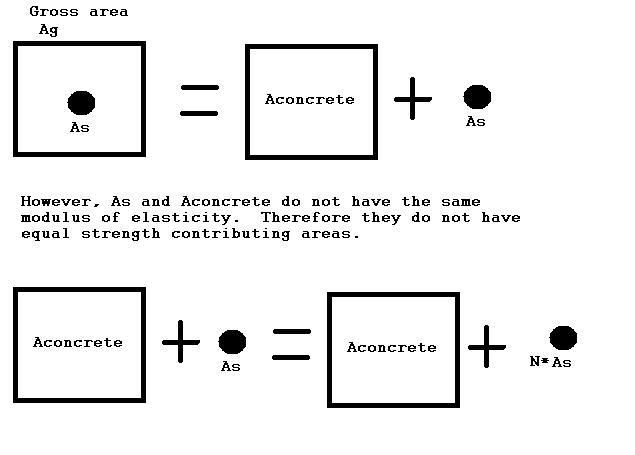 how to find modulus of elasticity of concrete