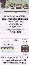 2 Model USB PORT