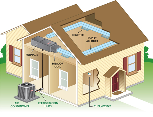 Whilly Bermudez For HOME IMPROVEMENT AMERICA Improve Your Home With A Split Air Conditioning System