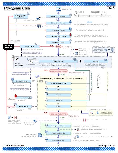 Fluxograma CAD/TQS atualizado com módulos de Escadas, Bim e CEP