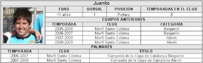 La plantilla: Juanito