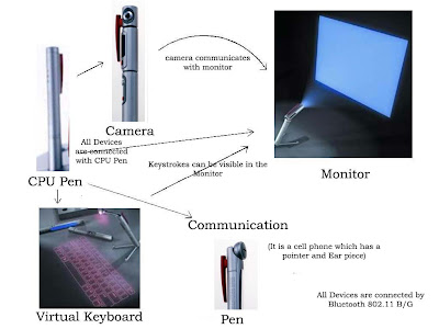 Pen style personal networking gadget package p ism the virtual keyboard works on any flat surface which uses a camera to track the finger movements on this specific keyboard this is done by a 3d ir sensor ccuart Gallery