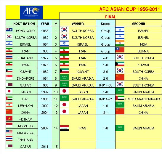 football asia cup