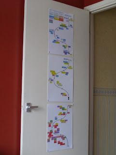 The colourful plan of my novel