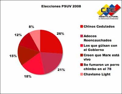 PSUV Torta elecciones