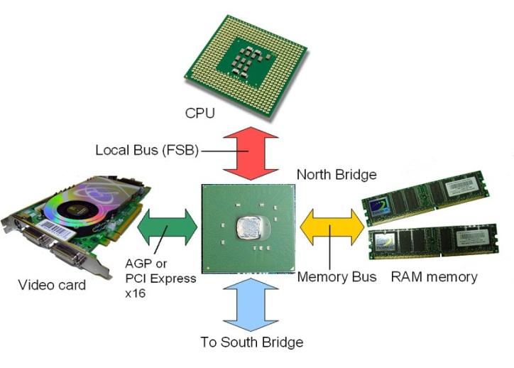 pa pengertian BIOS dan fungsinya?